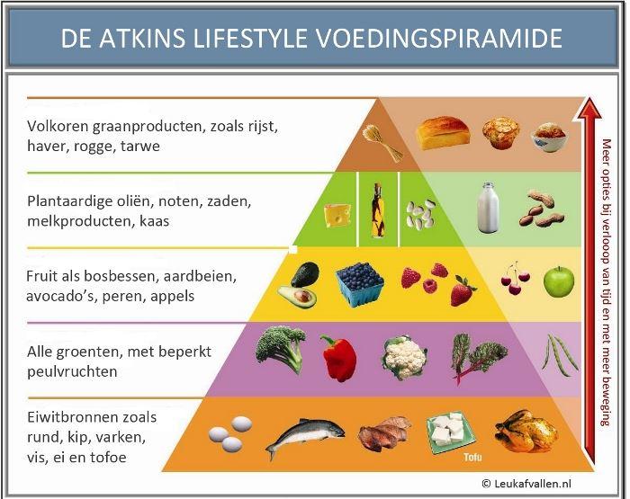 Atkins Voedingspiramide