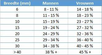 Tabel Vetpercentage Meten